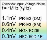 Overview Input Voltage Noise - please click image to enlarge