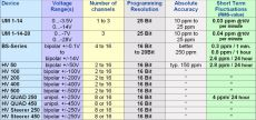 table of multichannel dc sources ranging from +/-5V to +/-500V - please click image to enlarge